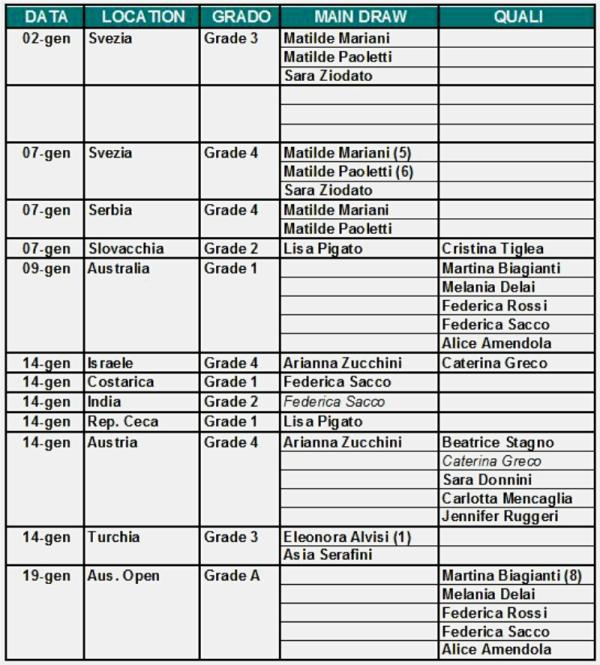 Calendario Greco.Calendario Prossime Presenze Juniores Italiane