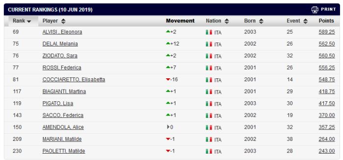 20190610-top10-italiane