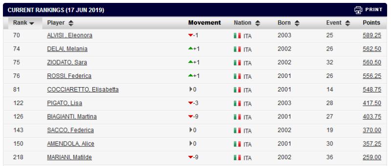 20190617-migliori juniores italiane