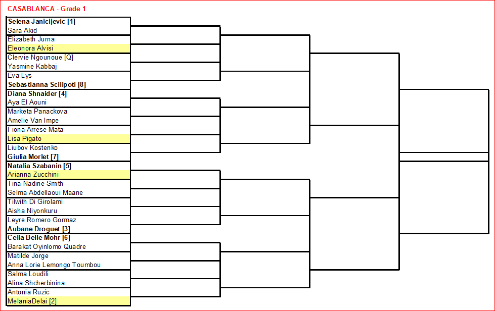 ITF Draws-graph