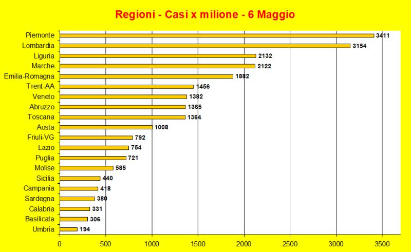 20200506-regioni