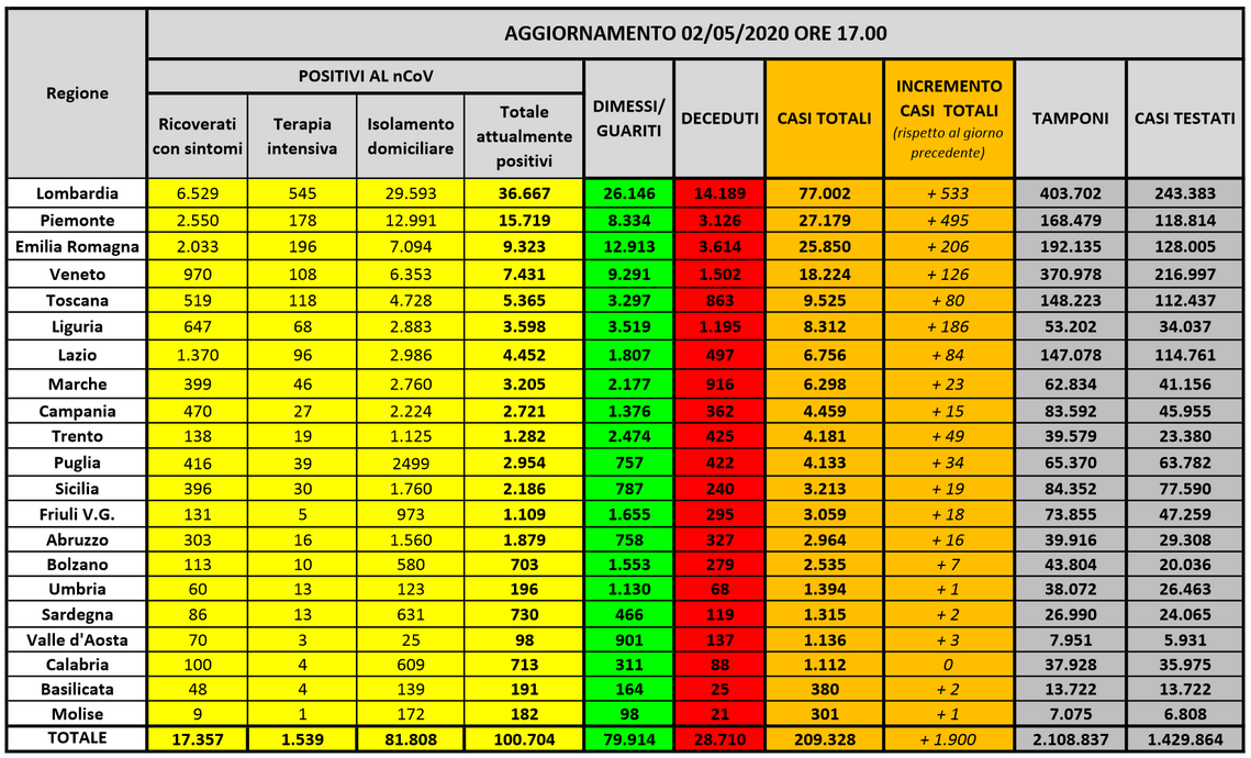 20200502-statistiche regionali PC
