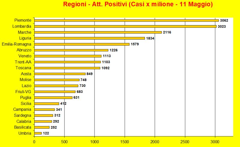 20200511-regioni