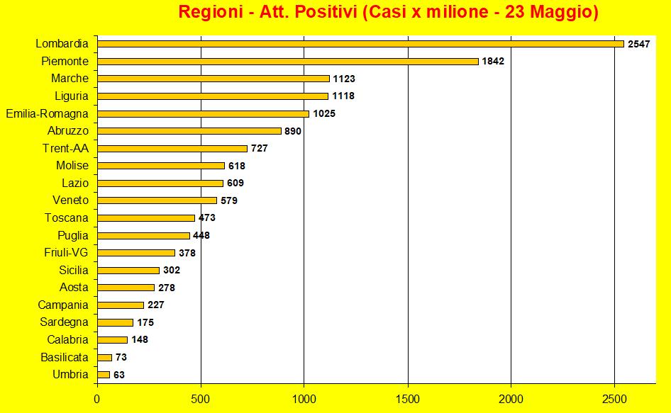 20200523-regioni