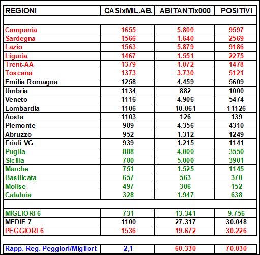 20201009-regioni-tabella