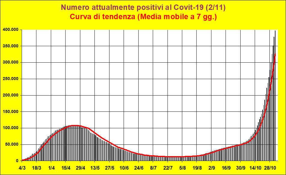 20201102-attualmente positivi Italia