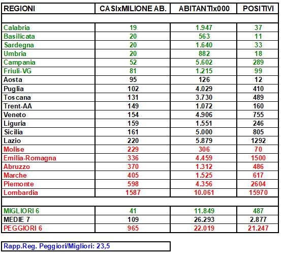 20200615-regioni-tabella