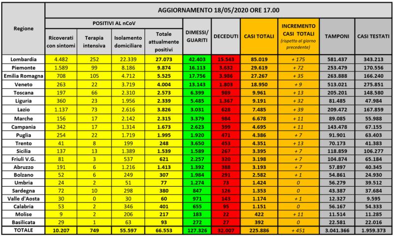 20200518-statistiche regionali PC