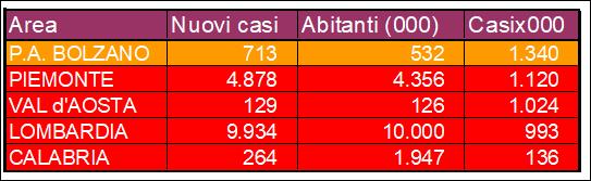20201106-Lombardia-Calabria