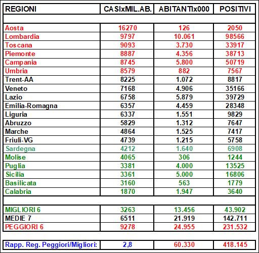 20201103-regioni-tabella