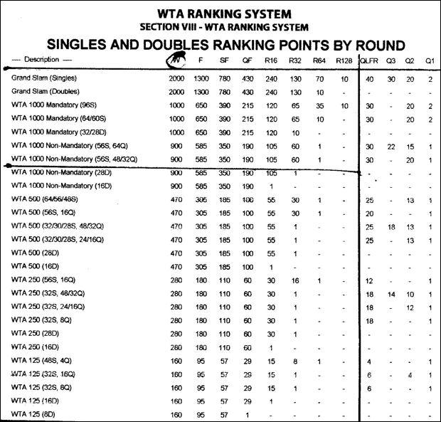 Ranking system 2021